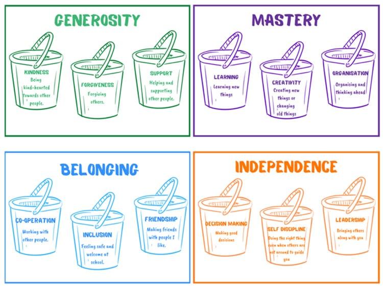 12 Buckets Guiding Principles